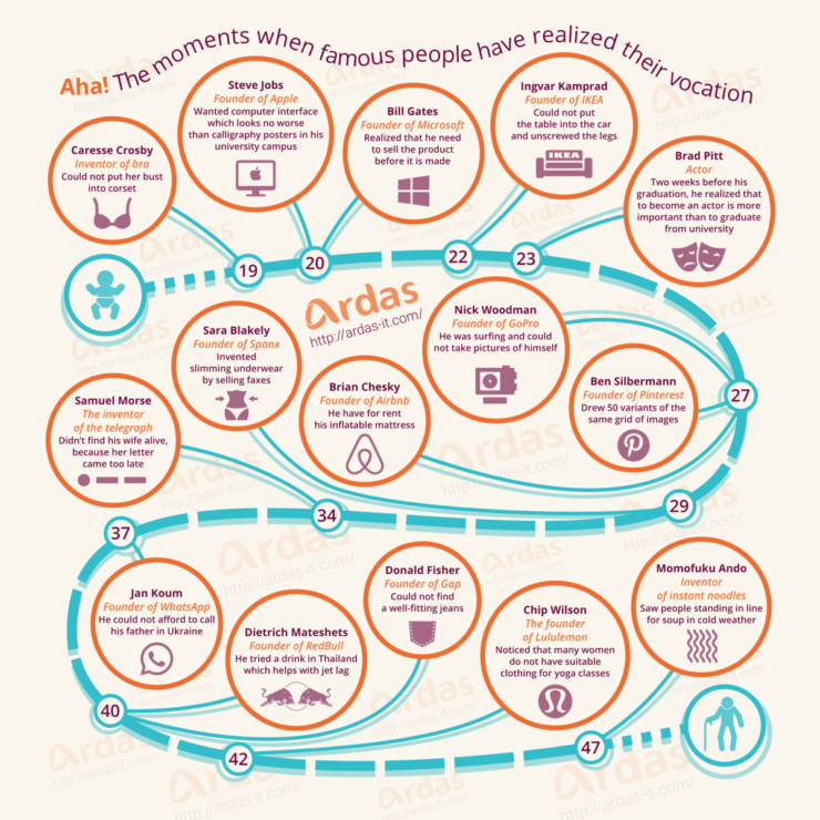 ardas it infographic aha moments