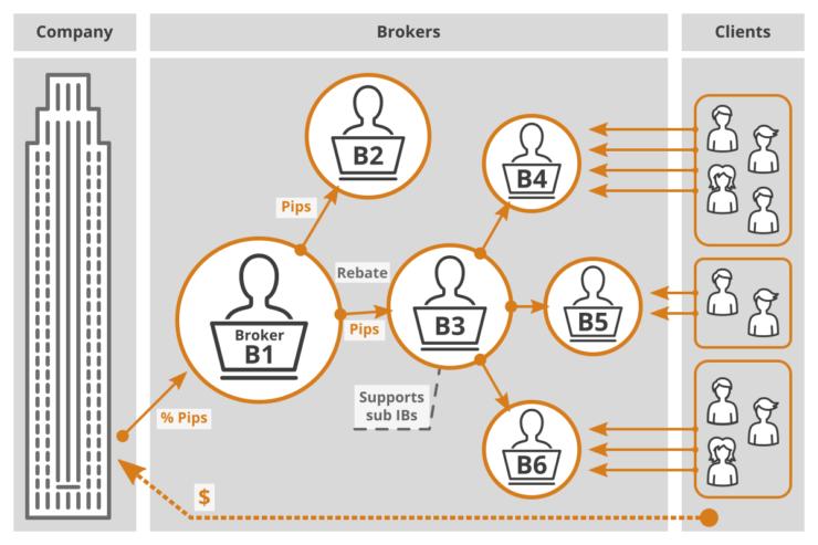 ardas it infographic ib portal income