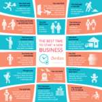 ardas it infographic the best time