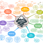 Inkscape Features Mind Map