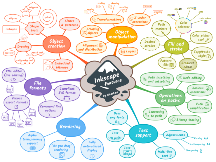 Organic mind map sample - Inkscape Features Mind Map