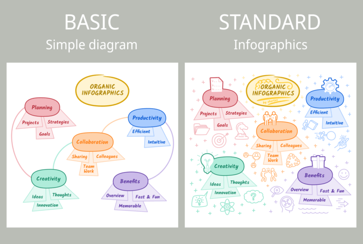 Organic Infographics basic vs standard