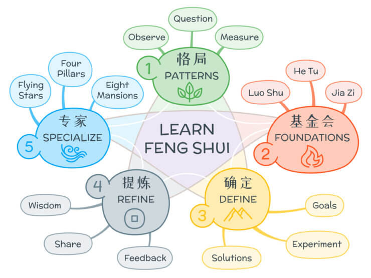 Organic mind map sample - learn feng shui (2)