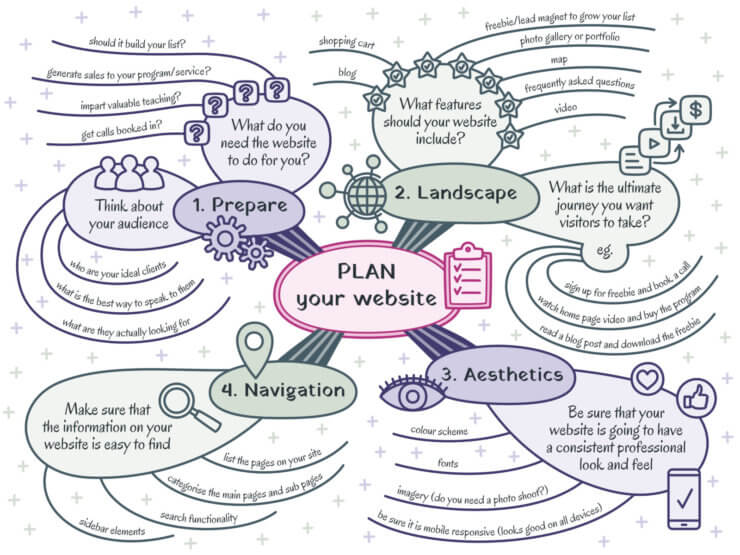 Organic mind map sample - plan your website