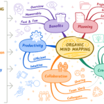 Organic Mind Mapping