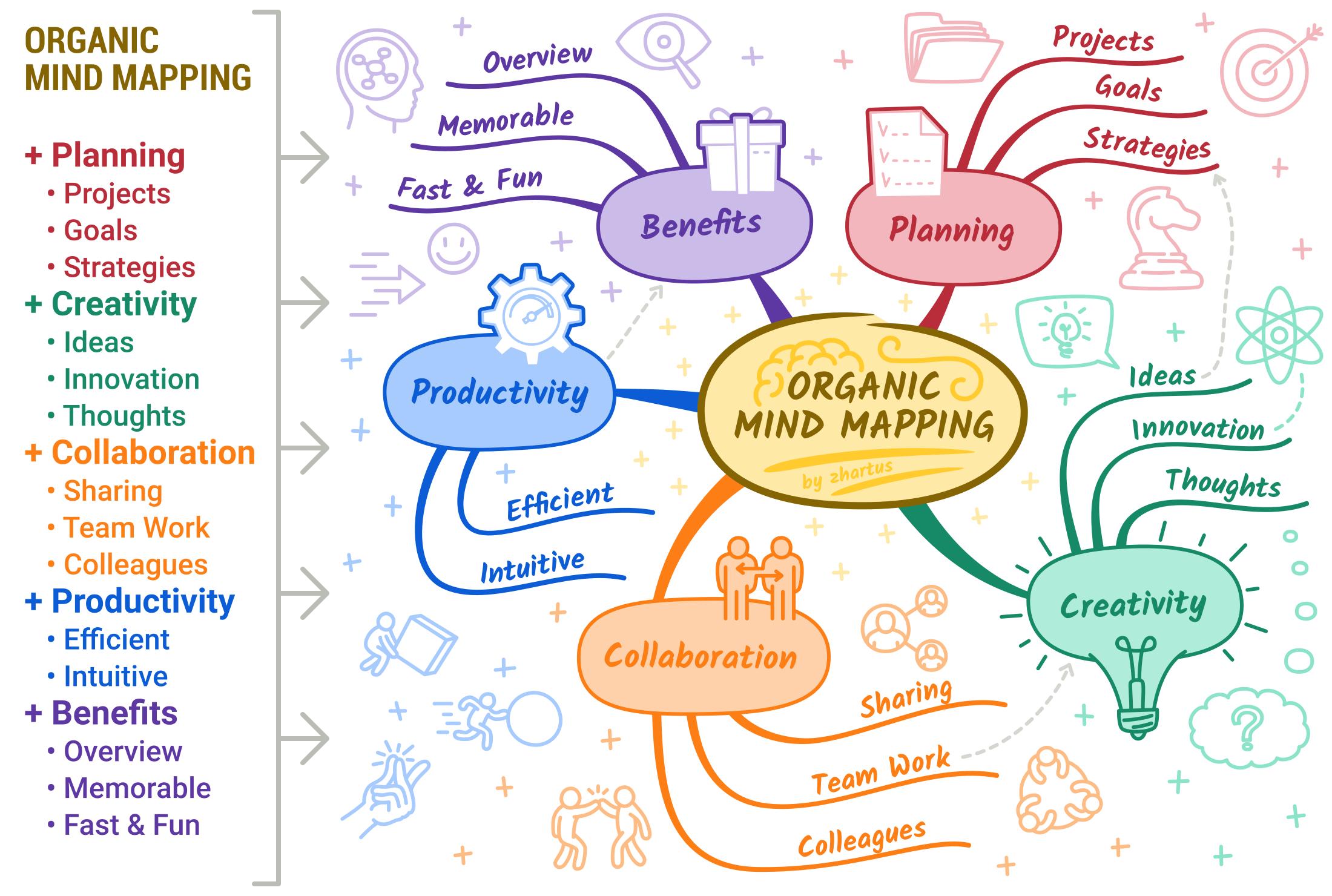 Organic Mind Mapping